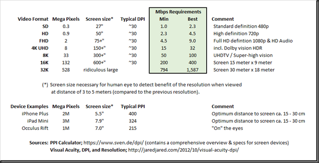 video resolution vs bandwitdh requirements