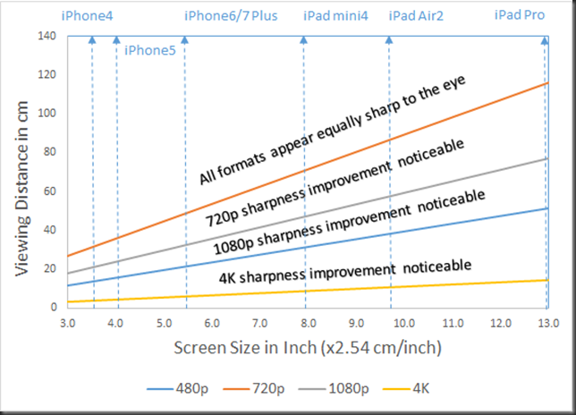 viewing distance vs display size