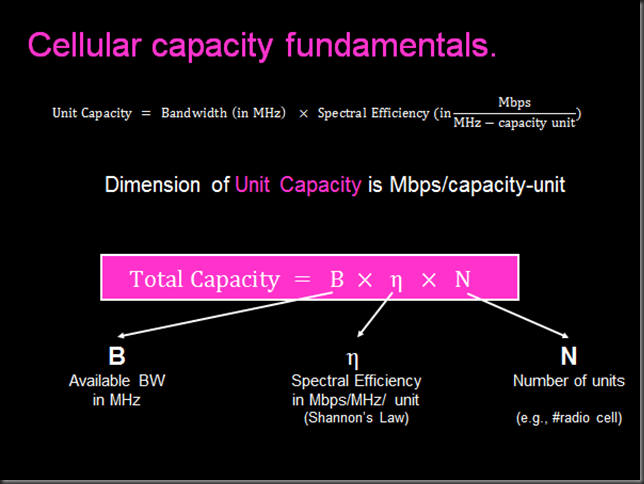 capacity fundamentals