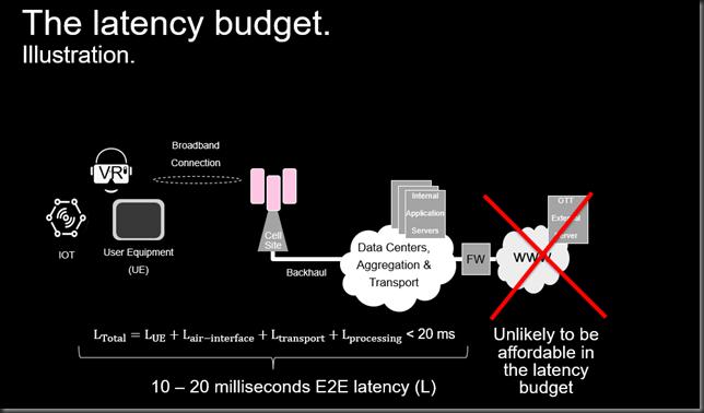 latency budget