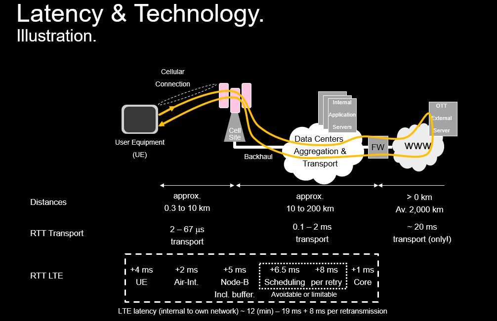 latency   techneconomyblog