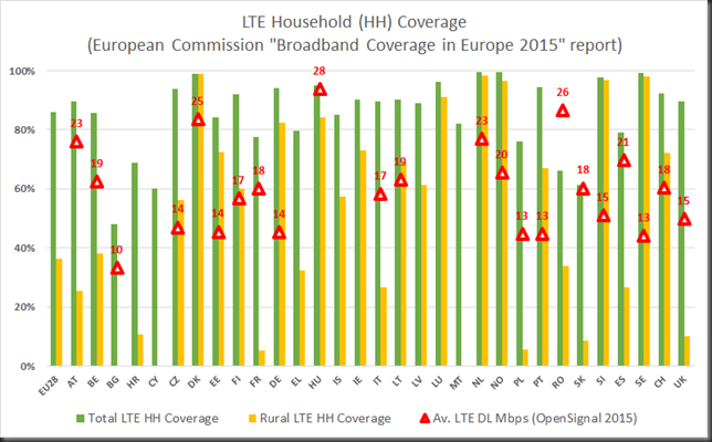 LTE household coverage