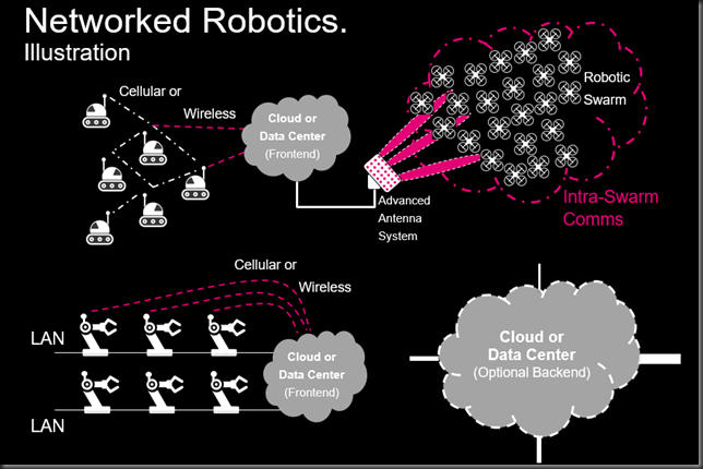 networked robotics
