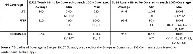 broadband coverage in eu28