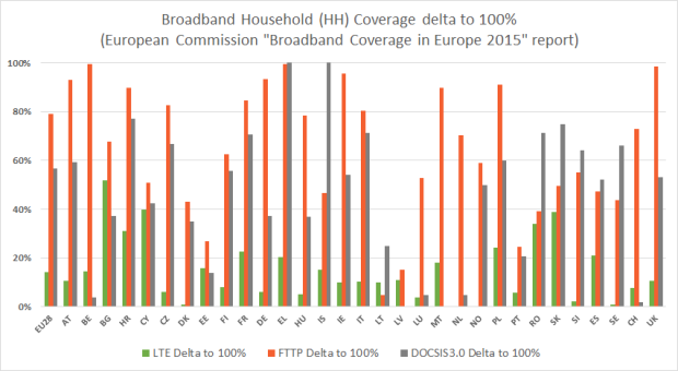 delta to 100% hh coverage