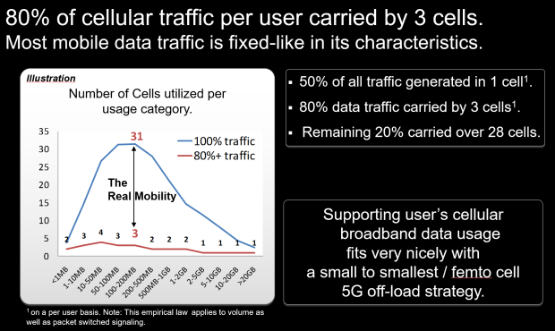 most traffic in very few cells
