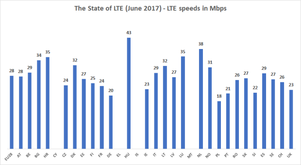 opensignal state of lte 2017