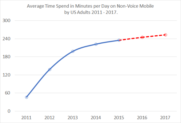 smartphone usage time per day